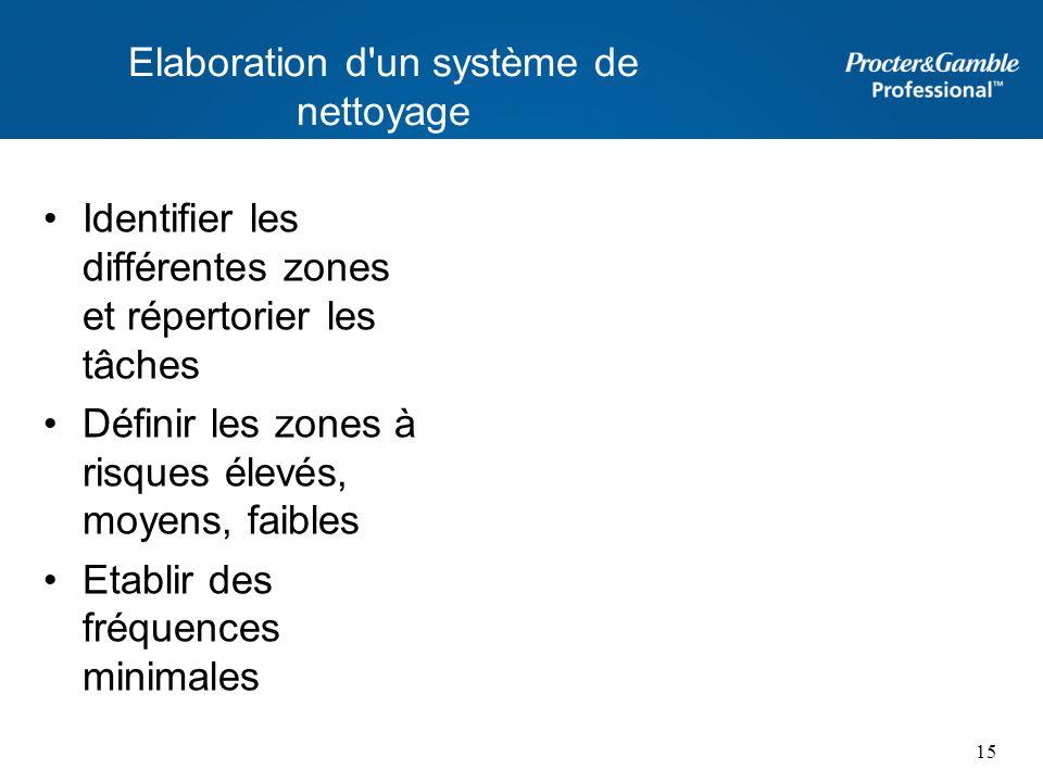 Elaboration d'un système de nettoyage Identifier les différentes zones et répertorier les tâches Définir les zones à risques élevés, moyens, faibles E