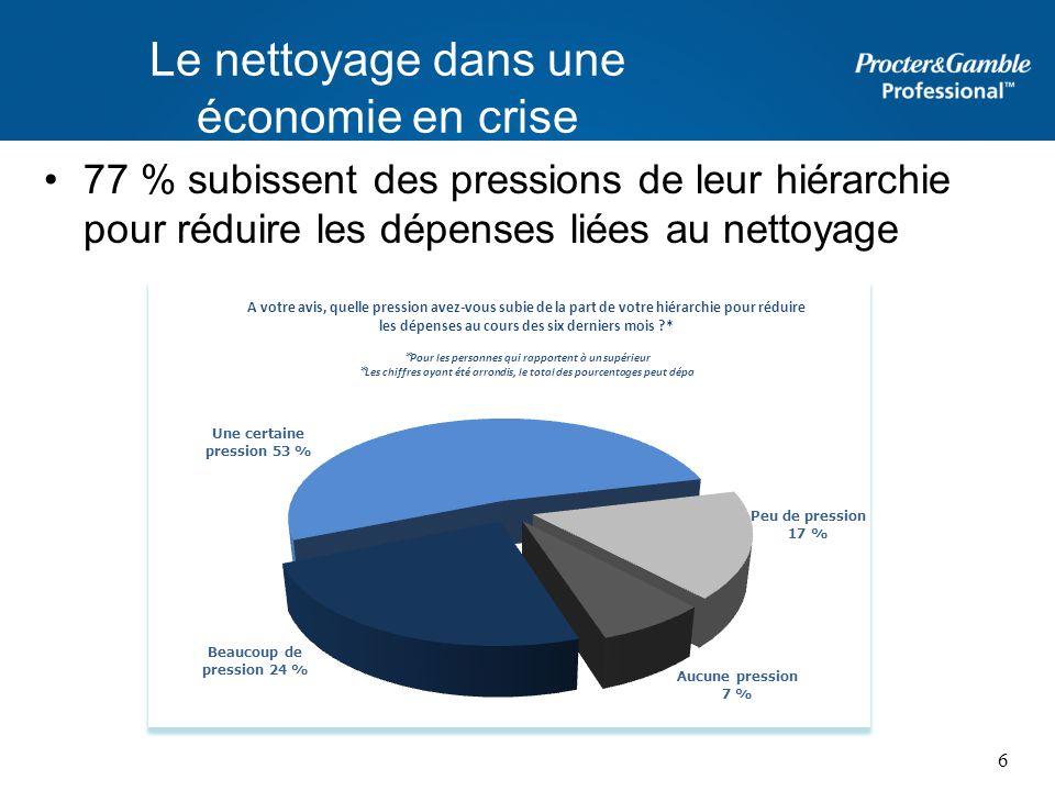 Le nettoyage dans une économie en crise 77 % subissent des pressions de leur hiérarchie pour réduire les dépenses liées au nettoyage 6