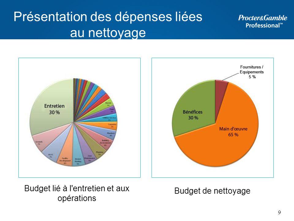 Présentation des dépenses liées au nettoyage Budget lié à l'entretien et aux opérations Budget de nettoyage 9