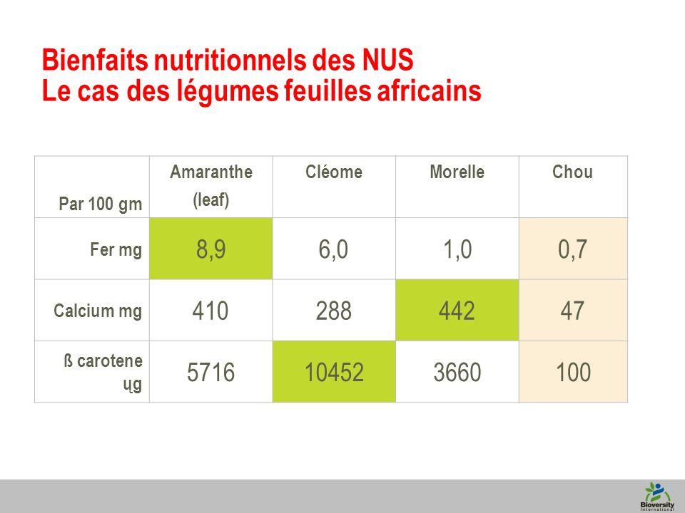 4 Bienfaits nutritionnels des NUS Le cas des légumes feuilles africains Par 100 gm Amaranthe (leaf) CléomeMorelleChou Fer mg 8,96,01,00,7 Calcium mg 41028844247 ß carotene ųg 5716104523660100
