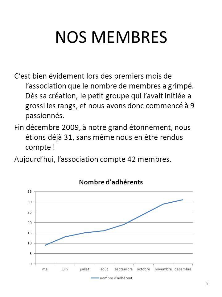 NOS MEMBRES Cest bien évidement lors des premiers mois de lassociation que le nombre de membres a grimpé.