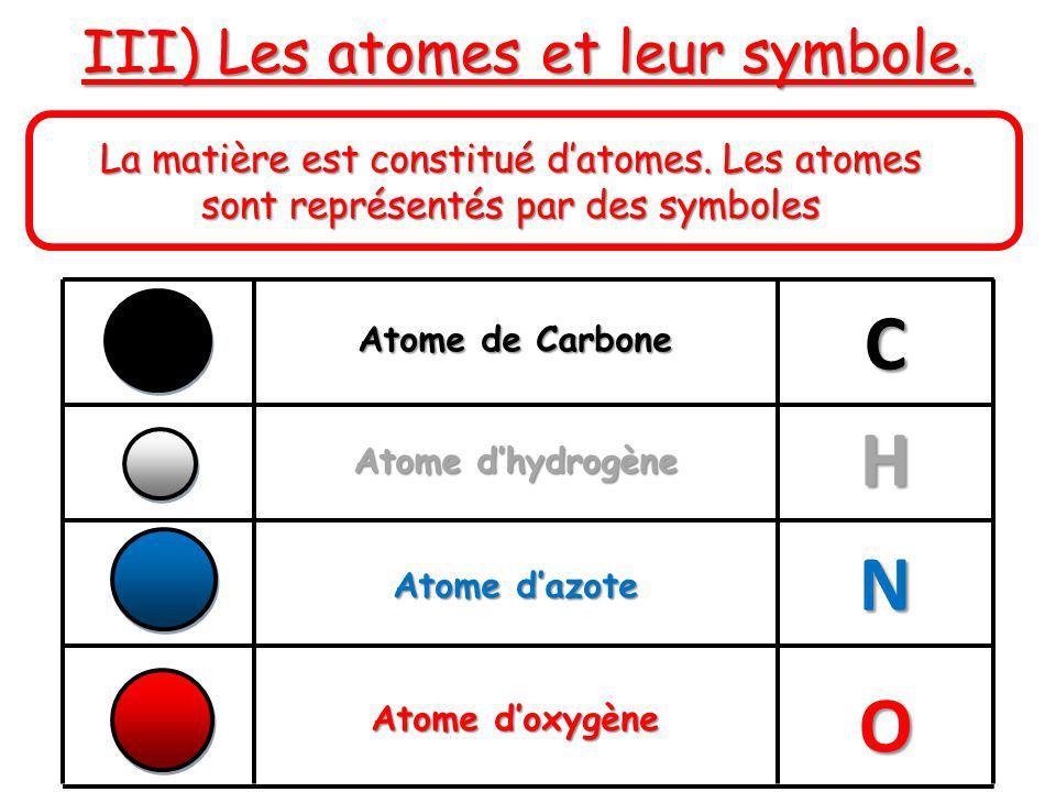 III) Les atomes et leur symbole. La matière est constitué datomes. Les atomes sont représentés par des symboles Atome de Carbone Atome dhydrogène Atom