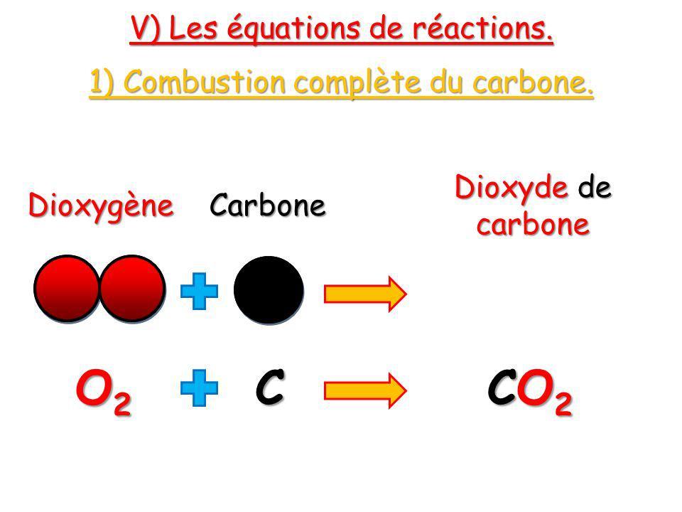 V) Les équations de réactions. 1) Combustion complète du carbone. DioxygèneCarbone Dioxyde de carbone O2O2O2O2C CO2CO2CO2CO2