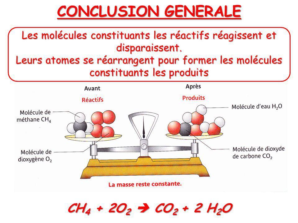 CONCLUSION GENERALE Les molécules constituants les réactifs réagissent et disparaissent. Leurs atomes se réarrangent pour former les molécules constit
