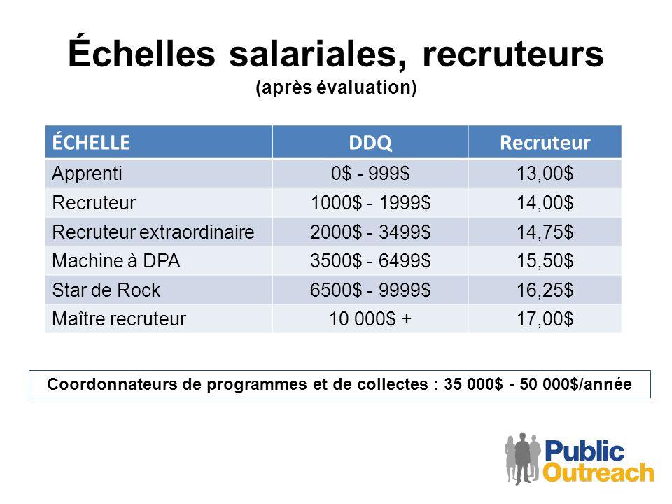 Échelles salariales, recruteurs (après évaluation) ÉCHELLEDDQRecruteur Apprenti0$ - 999$13,00$ Recruteur1000$ - 1999$14,00$ Recruteur extraordinaire20