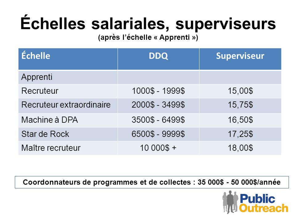 Échelles salariales, superviseurs (après léchelle « Apprenti ») ÉchelleDDQSuperviseur Apprenti Recruteur1000$ - 1999$15,00$ Recruteur extraordinaire20