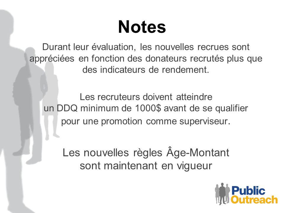 Notes Durant leur évaluation, les nouvelles recrues sont appréciées en fonction des donateurs recrutés plus que des indicateurs de rendement. Les recr