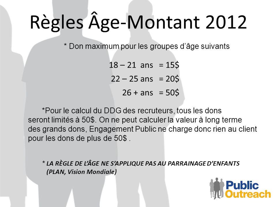Règles Âge-Montant 2012 * Don maximum pour les groupes dâge suivants *Pour le calcul du DDG des recruteurs, tous les dons seront limités à 50$.