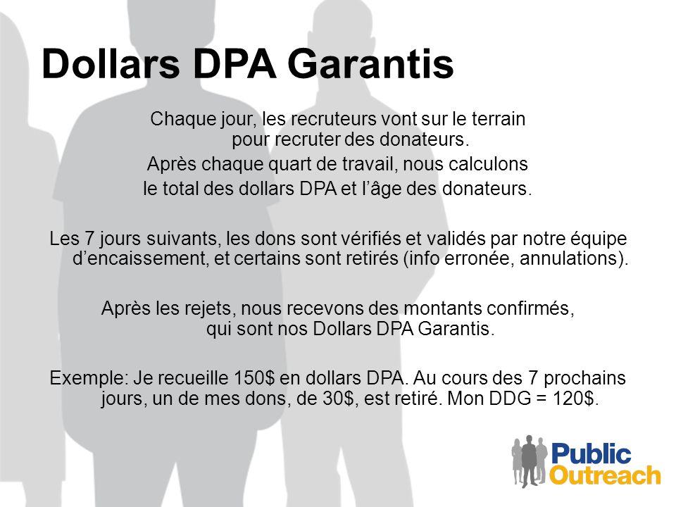 Dollars DPA Garantis Chaque jour, les recruteurs vont sur le terrain pour recruter des donateurs. Après chaque quart de travail, nous calculons le tot