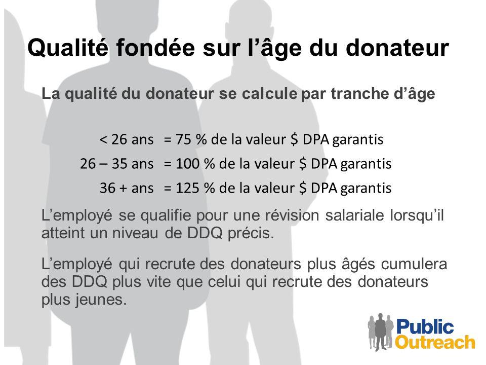 Qualité fondée sur lâge du donateur La qualité du donateur se calcule par tranche dâge Lemployé se qualifie pour une révision salariale lorsquil atteint un niveau de DDQ précis.