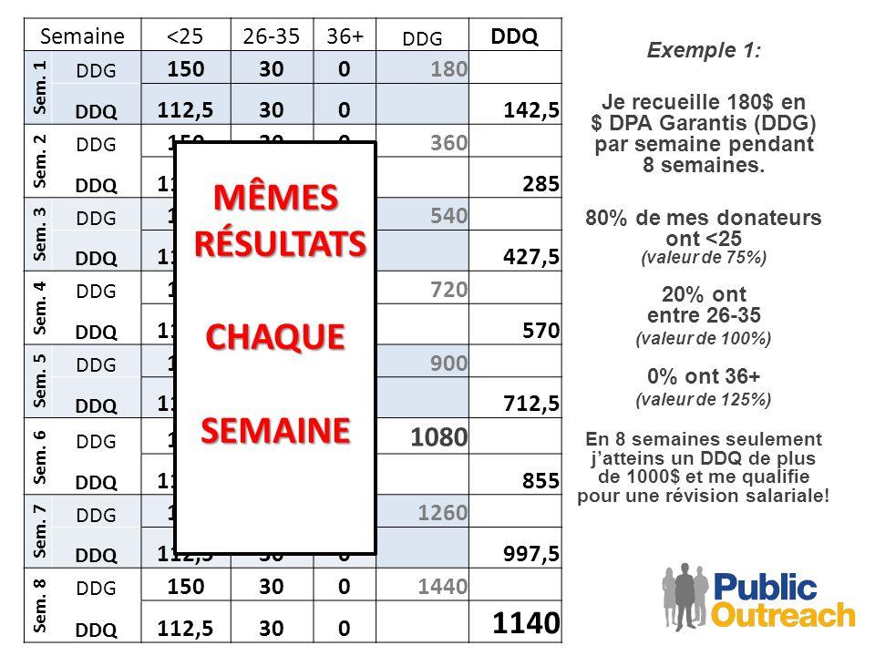 Semaine<2526-3536+ DDG DDQ Sem. 1 DDG 150300180 DDQ 112,5300142,5 Sem.