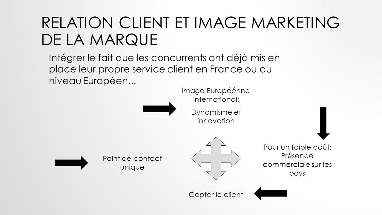 Intégrer le fait que les concurrents ont déjà mis en place leur propre service client en France ou au niveau Européen... Point de contact unique Image