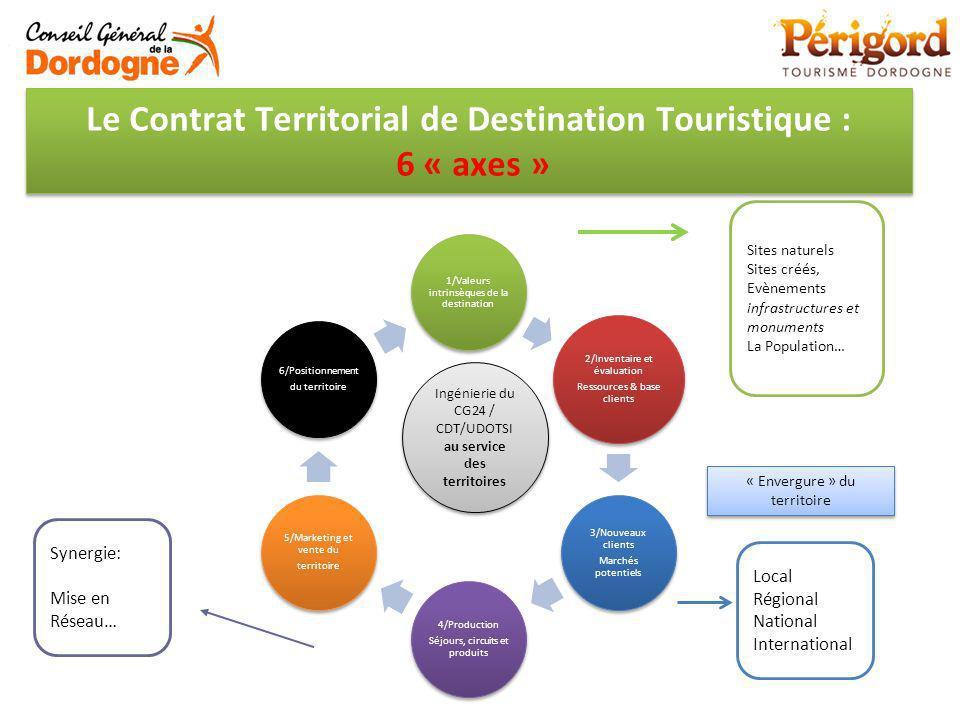 Le Contrat Territorial de Destination Touristique : 6 « axes » 1/Valeurs intrinsèques de la destination 2/Inventaire et évaluation Ressources & base c