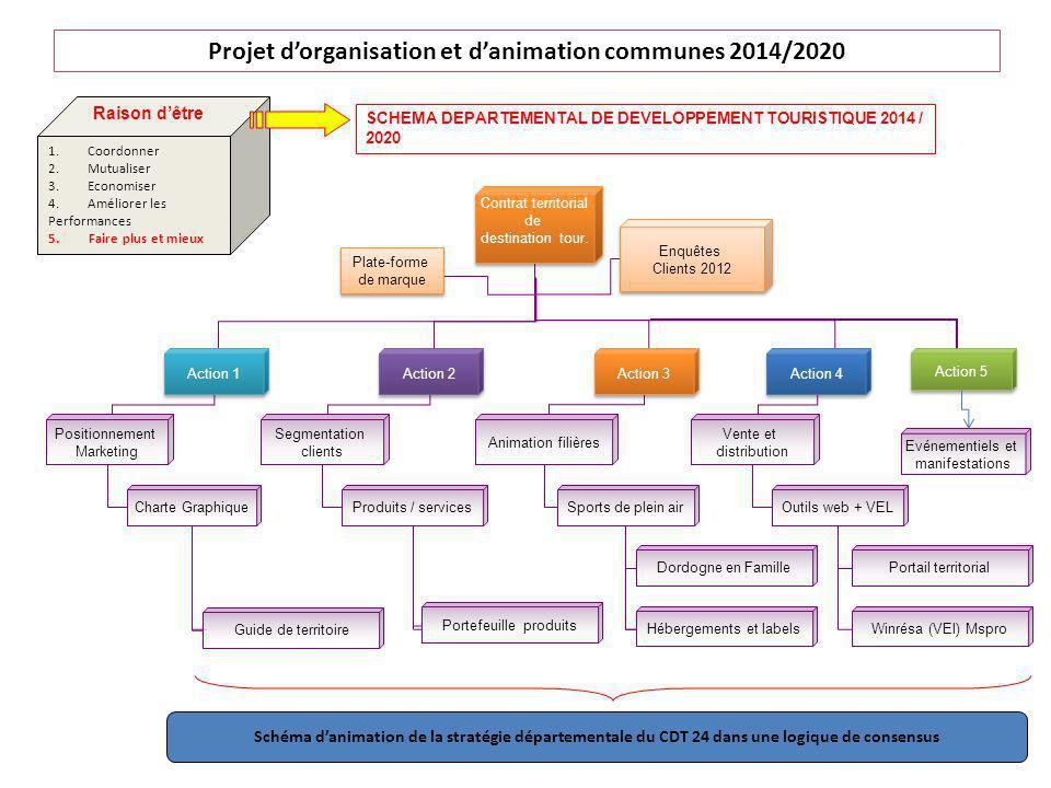Projet dorganisation et danimation communes 2014/2020 Contrat territorial de destination tour. Contrat territorial de destination tour. Action 1 Actio