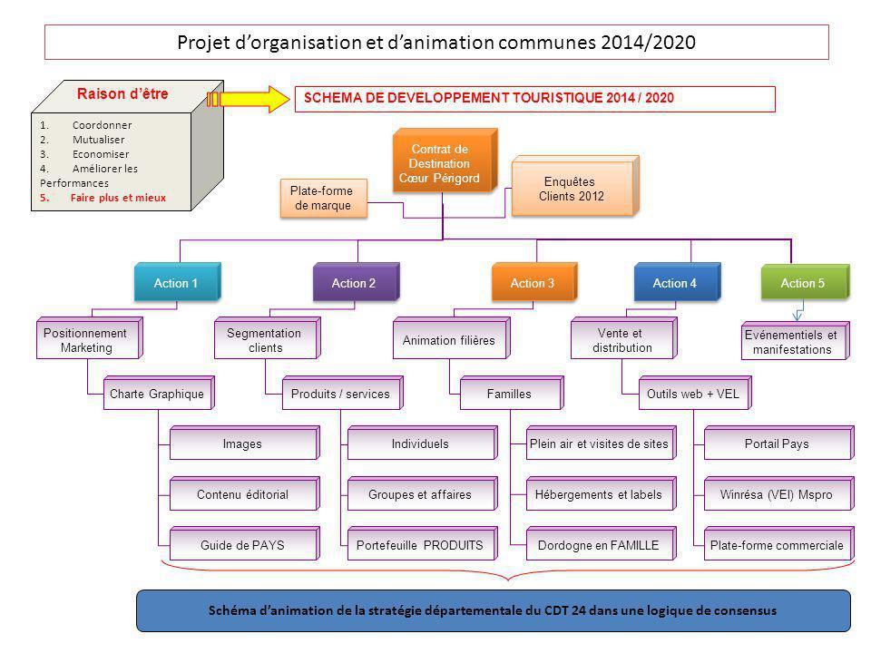 Projet dorganisation et danimation communes 2014/2020 Contrat de Destination Cœur Périgord Contrat de Destination Cœur Périgord Action 1 Action 2 Acti