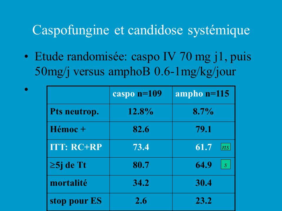 Caspofungine et candidose systémique Etude randomisée: caspo IV 70 mg j1, puis 50mg/j versus amphoB 0.6-1mg/kg/jour caspo n=109ampho n=115 Pts neutrop