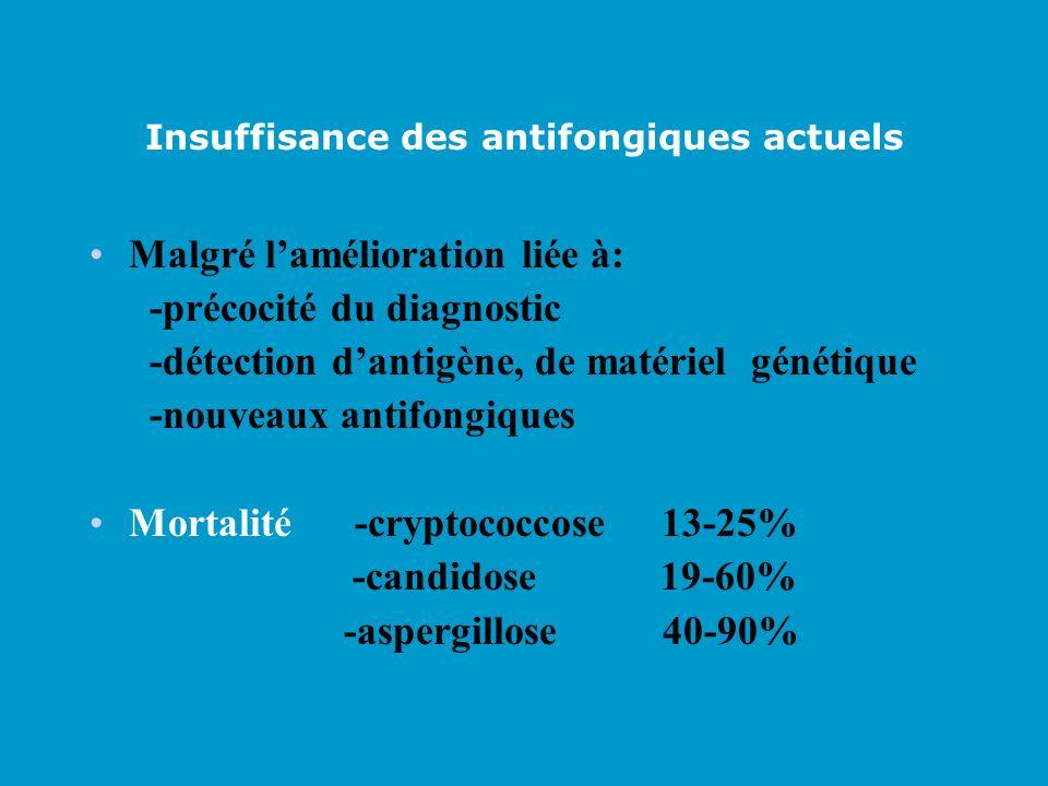 Insuffisance des antifongiques actuels Malgré lamélioration liée à: -précocité du diagnostic -détection dantigène, de matériel génétique -nouveaux ant