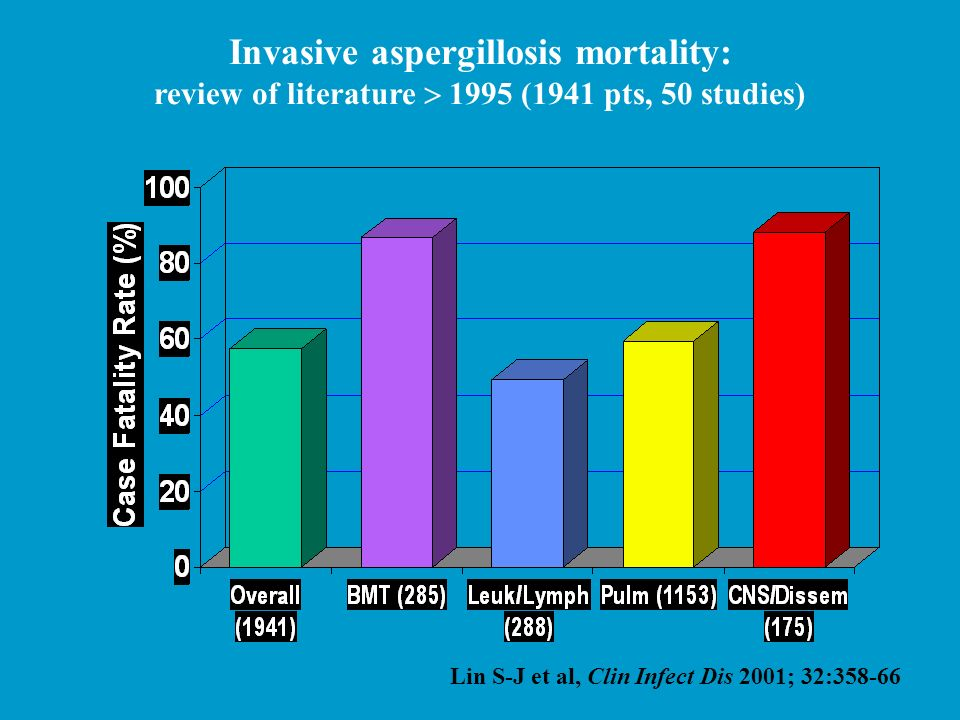 Invasive aspergillosis mortality: review of literature 1995 (1941 pts, 50 studies) Lin S-J et al, Clin Infect Dis 2001; 32:358-66