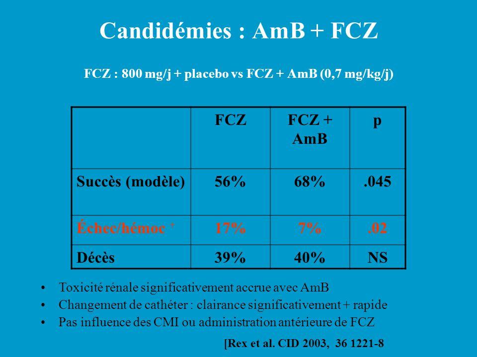 Candidémies : AmB + FCZ FCZ : 800 mg/j + placebo vs FCZ + AmB (0,7 mg/kg/j) FCZFCZ + AmB p Succès (modèle)56%68%.045 Échec/hémoc + 17%7%.02 Décès39%40