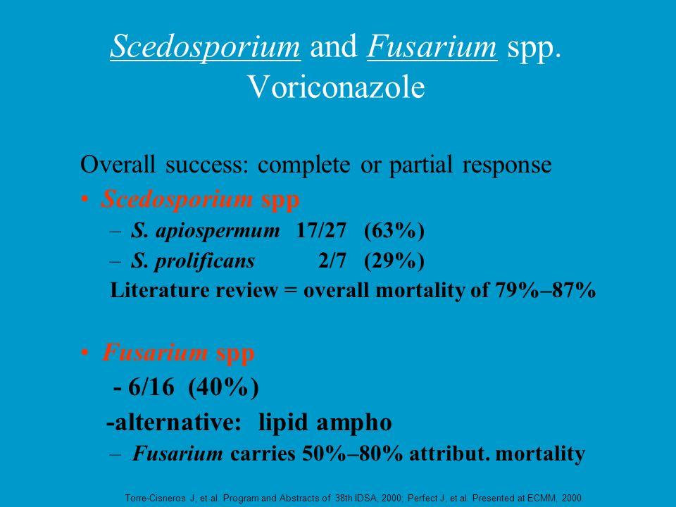 Scedosporium and Fusarium spp. Voriconazole Overall success: complete or partial response Scedosporium spp –S. apiospermum17/27 (63%) –S. prolificans