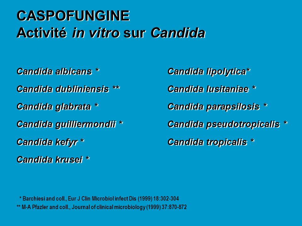 CASPOFUNGINE Activité in vitro sur Candida CASPOFUNGINE Activité in vitro sur Candida Candida albicans *Candida lipolytica* Candida dubliniensis **Can