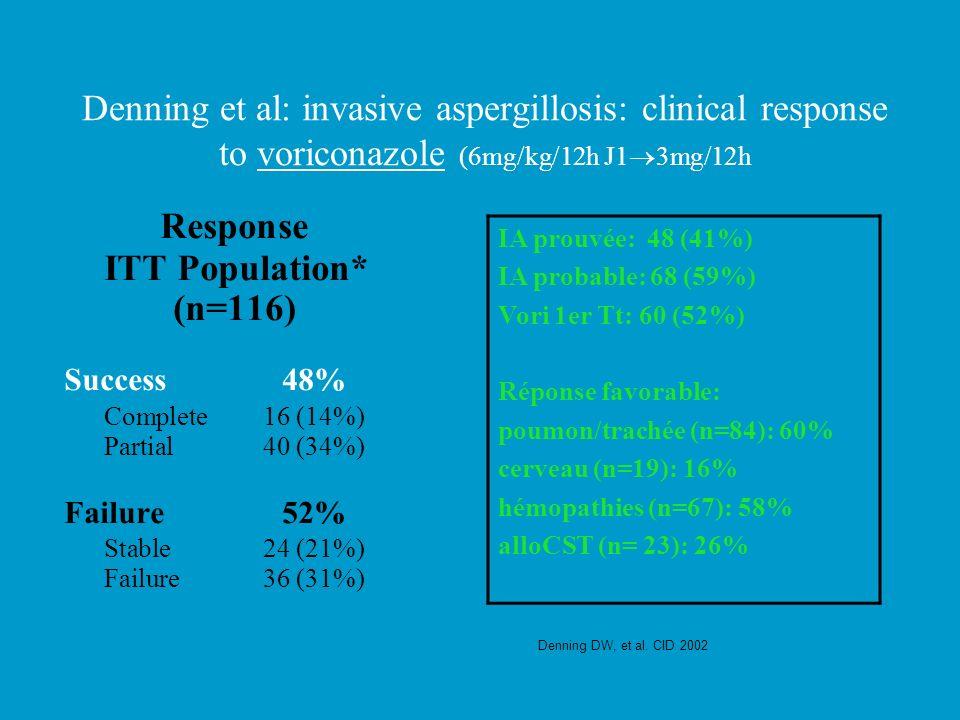 Denning et al: invasive aspergillosis: clinical response to voriconazole (6mg/kg/12h J1 3mg/12h Denning DW, et al. CID 2002 Response ITT Population* (