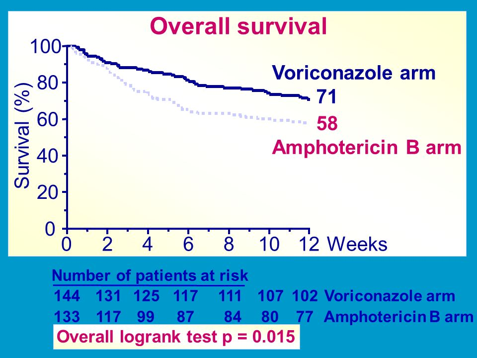 Number of patients at risk 144 131125117111107102 Voriconazole arm 133 1179987 848077 Amphotericin B arm Overall logrank test p = 0.015 024681012 0 20