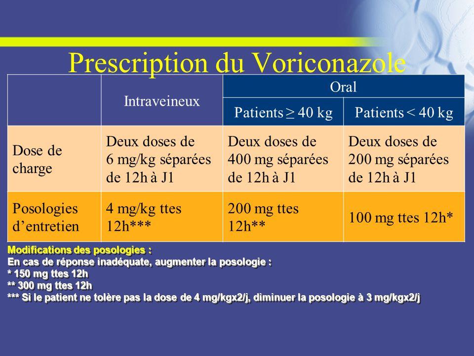 Prescription du Voriconazole Intraveineux Oral Patients 40 kgPatients < 40 kg Dose de charge Deux doses de 6 mg/kg séparées de 12h à J1 Deux doses de