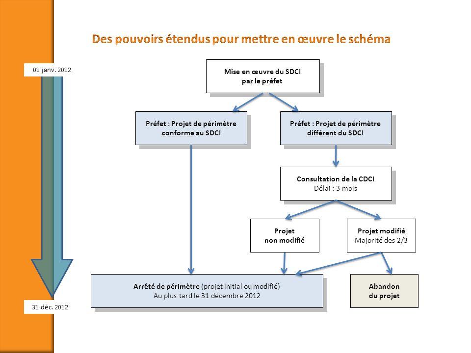 Préfet : Projet de périmètre conforme au SDCI Préfet : Projet de périmètre différent du SDCI Consultation de la CDCI Délai : 3 mois Projet non modifié