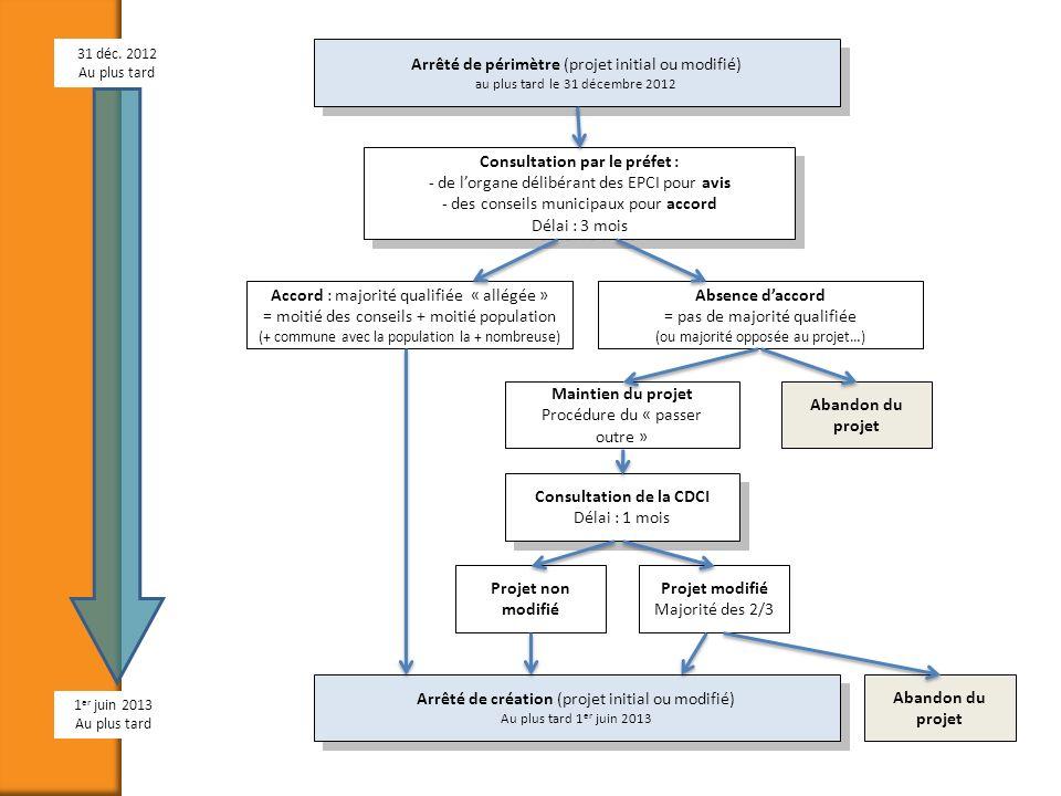 Arrêté de périmètre (projet initial ou modifié) au plus tard le 31 décembre 2012 Consultation par le préfet : - de lorgane délibérant des EPCI pour av