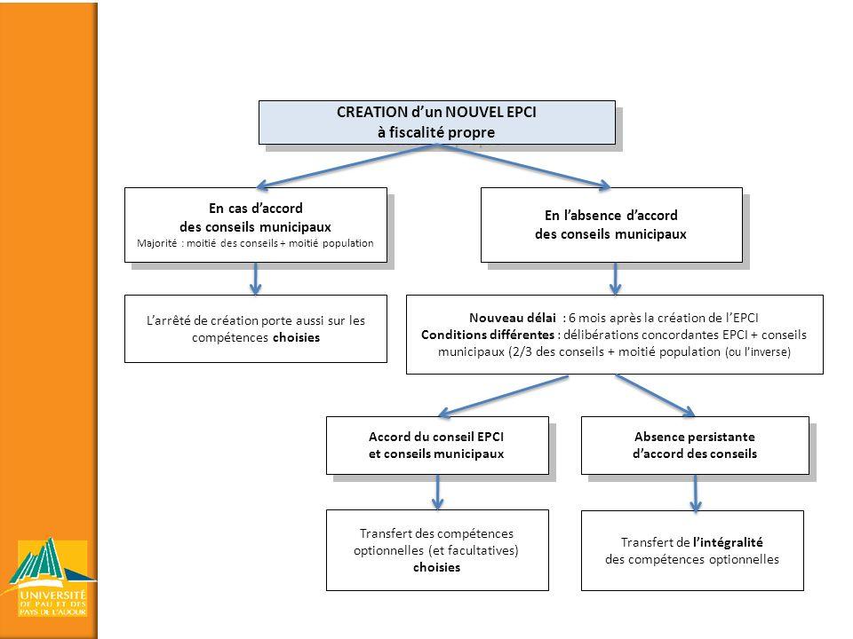 CREATION dun NOUVEL EPCI à fiscalité propre En cas daccord des conseils municipaux Majorité : moitié des conseils + moitié population En labsence dacc