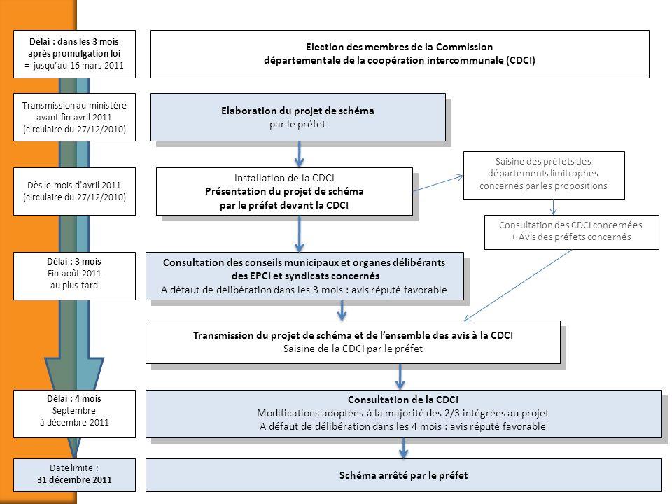 Election des membres de la Commission départementale de la coopération intercommunale (CDCI) Elaboration du projet de schéma par le préfet Installatio