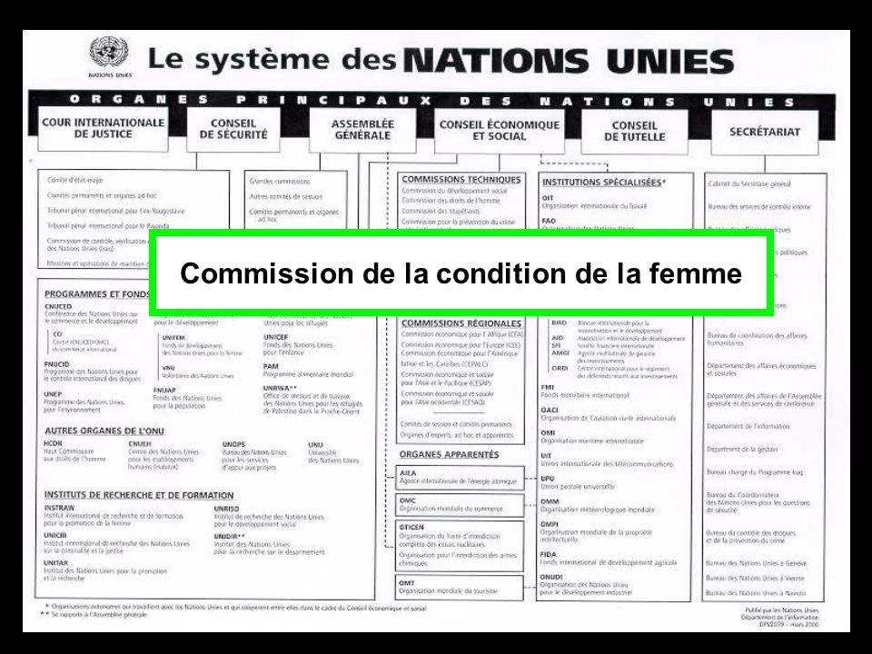 Commission de la condition de la femme