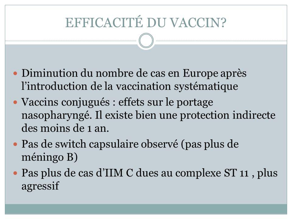 EFFICACITÉ DU VACCIN? Diminution du nombre de cas en Europe après lintroduction de la vaccination systématique Vaccins conjugués : effets sur le porta