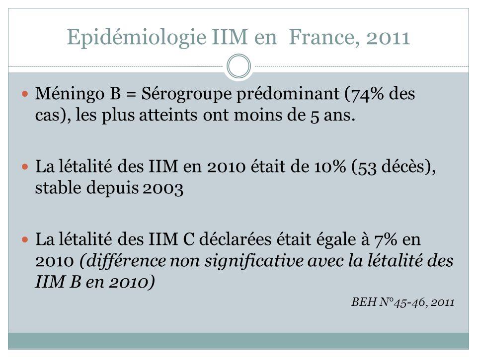 Epidémiologie IIM en France, 2011 Méningo B = Sérogroupe prédominant (74% des cas), les plus atteints ont moins de 5 ans. La létalité des IIM en 2010