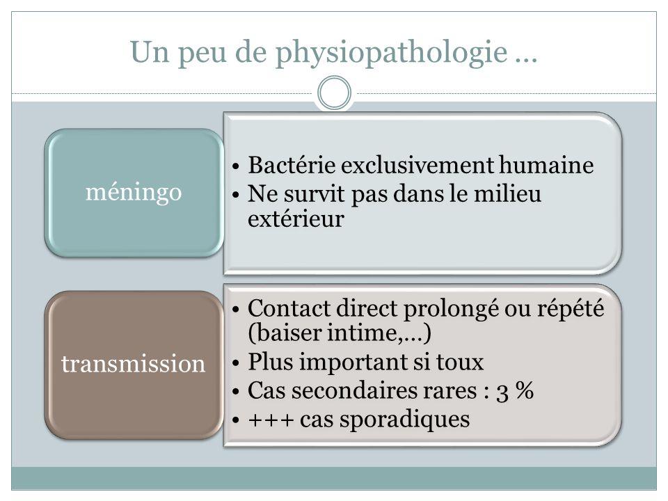 Un peu de physiopathologie … Bactérie exclusivement humaine Ne survit pas dans le milieu extérieur méningo Contact direct prolongé ou répété (baiser i