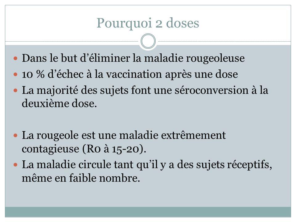 Pourquoi 2 doses Dans le but déliminer la maladie rougeoleuse 10 % déchec à la vaccination après une dose La majorité des sujets font une séroconversi