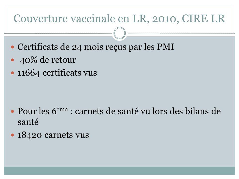Couverture vaccinale en LR, 2010, CIRE LR Certificats de 24 mois reçus par les PMI 40% de retour 11664 certificats vus Pour les 6 ème : carnets de san