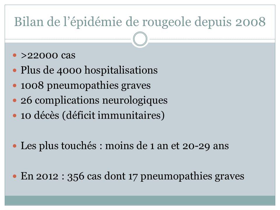 Bilan de lépidémie de rougeole depuis 2008 >22000 cas Plus de 4000 hospitalisations 1008 pneumopathies graves 26 complications neurologiques 10 décès