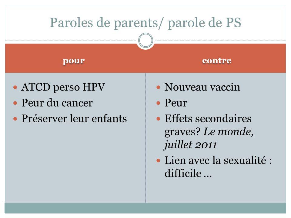 pour contre ATCD perso HPV Peur du cancer Préserver leur enfants Nouveau vaccin Peur Effets secondaires graves? Le monde, juillet 2011 Lien avec la se