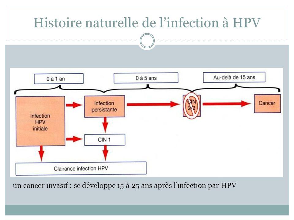 Histoire naturelle de linfection à HPV un cancer invasif : se développe 15 à 25 ans après linfection par HPV