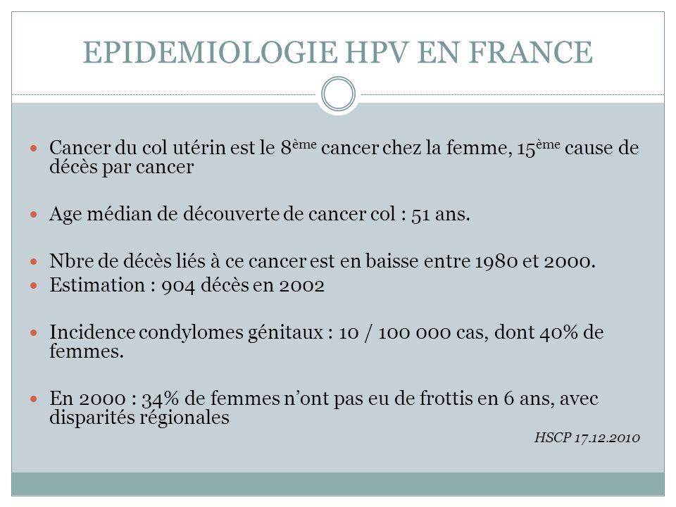 EPIDEMIOLOGIE HPV EN FRANCE Cancer du col utérin est le 8 ème cancer chez la femme, 15 ème cause de décès par cancer Age médian de découverte de cance
