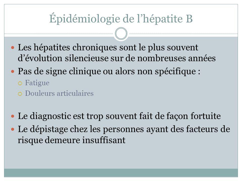 Épidémiologie de lhépatite B Les hépatites chroniques sont le plus souvent dévolution silencieuse sur de nombreuses années Pas de signe clinique ou al