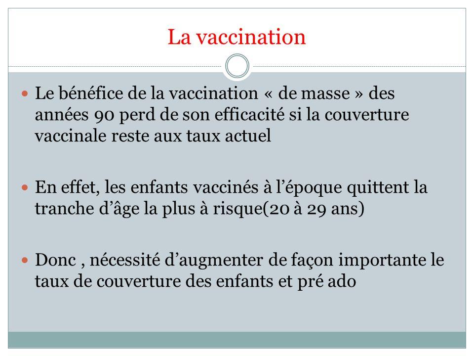 La vaccination Le bénéfice de la vaccination « de masse » des années 90 perd de son efficacité si la couverture vaccinale reste aux taux actuel En eff