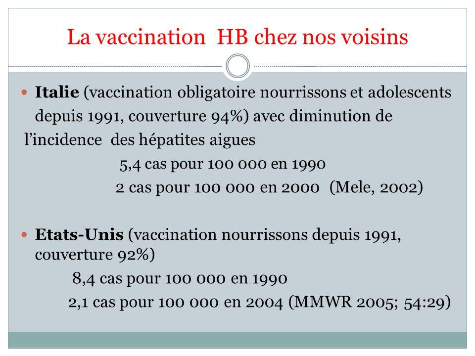 La vaccination HB chez nos voisins Italie (vaccination obligatoire nourrissons et adolescents depuis 1991, couverture 94%) avec diminution de linciden