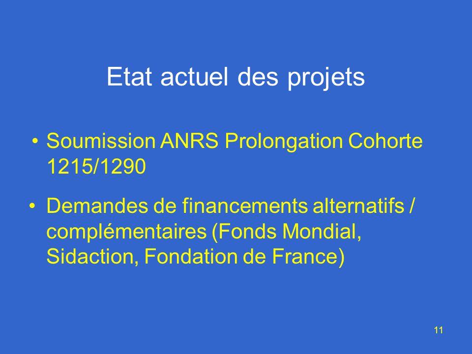 11 Etat actuel des projets Soumission ANRS Prolongation Cohorte 1215/1290 Demandes de financements alternatifs / complémentaires (Fonds Mondial, Sidaction, Fondation de France)