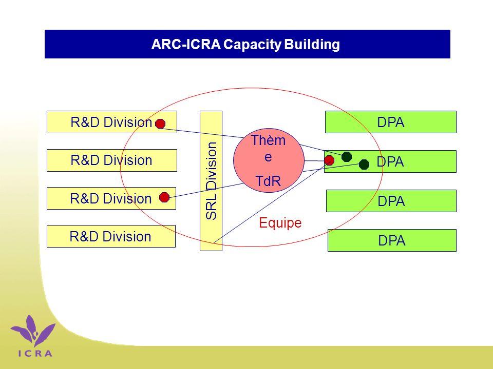 ARC-ICRA Capacity Building R&D Division SRL Division DPA Thèm e TdR Equipe