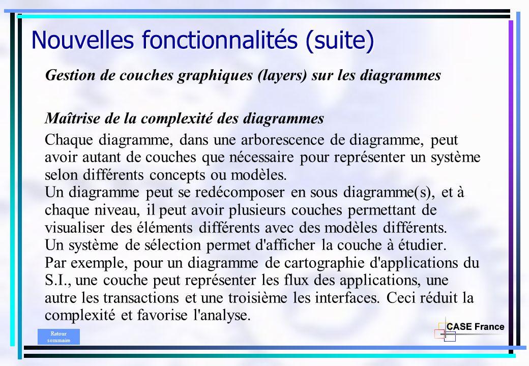 Gestion de couches graphiques (layers) sur les diagrammes Maîtrise de la complexité des diagrammes Chaque diagramme, dans une arborescence de diagramme, peut avoir autant de couches que nécessaire pour représenter un système selon différents concepts ou modèles.