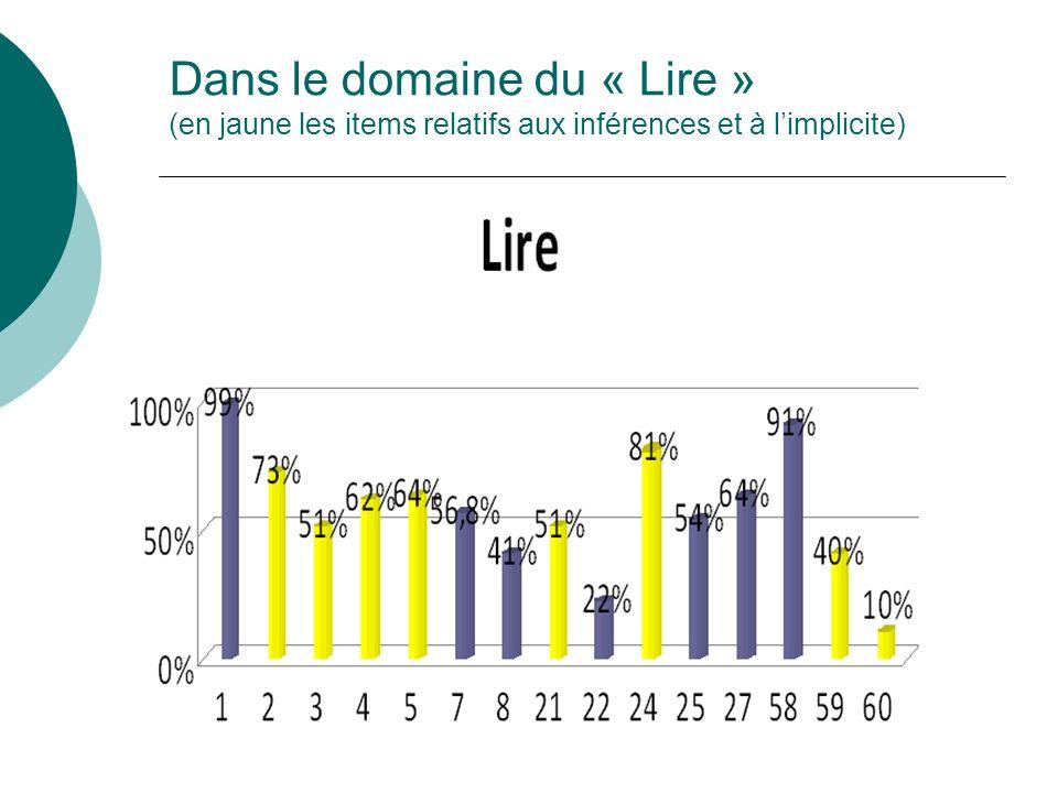 Dans le domaine du « Lire » (en jaune les items relatifs aux inférences et à limplicite)