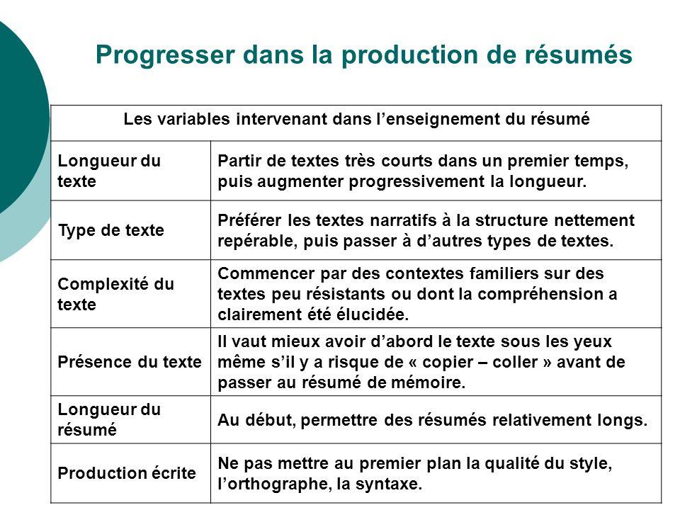 Progresser dans la production de résumés Les variables intervenant dans lenseignement du résumé Longueur du texte Partir de textes très courts dans un premier temps, puis augmenter progressivement la longueur.